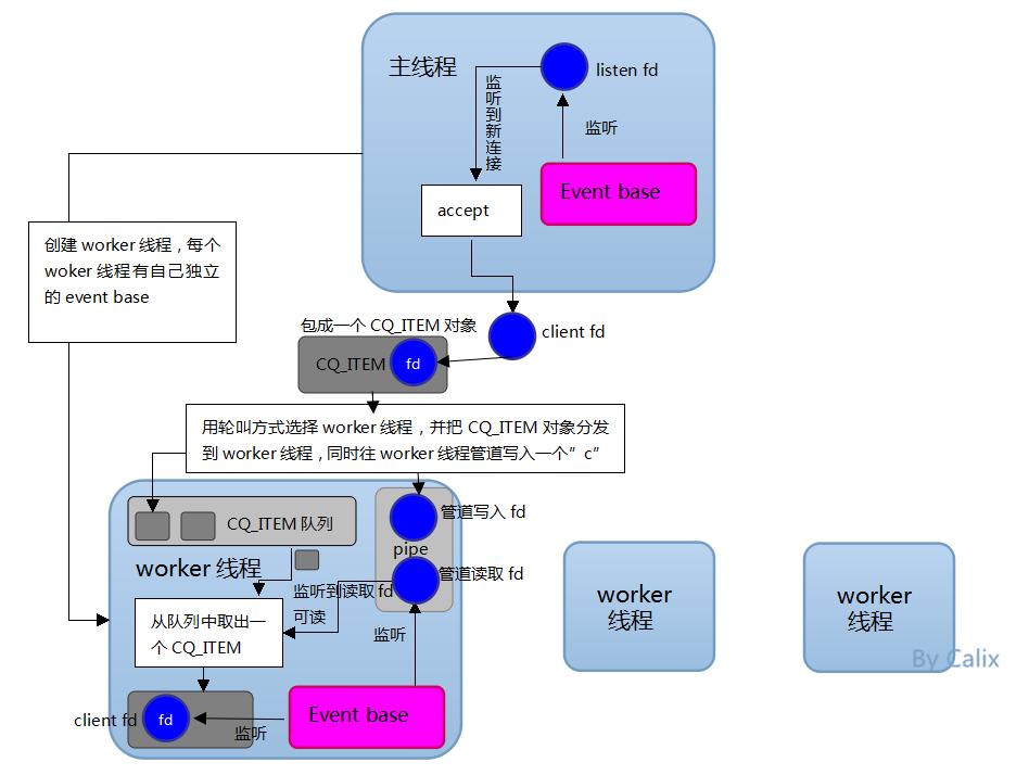 memcached线程模型